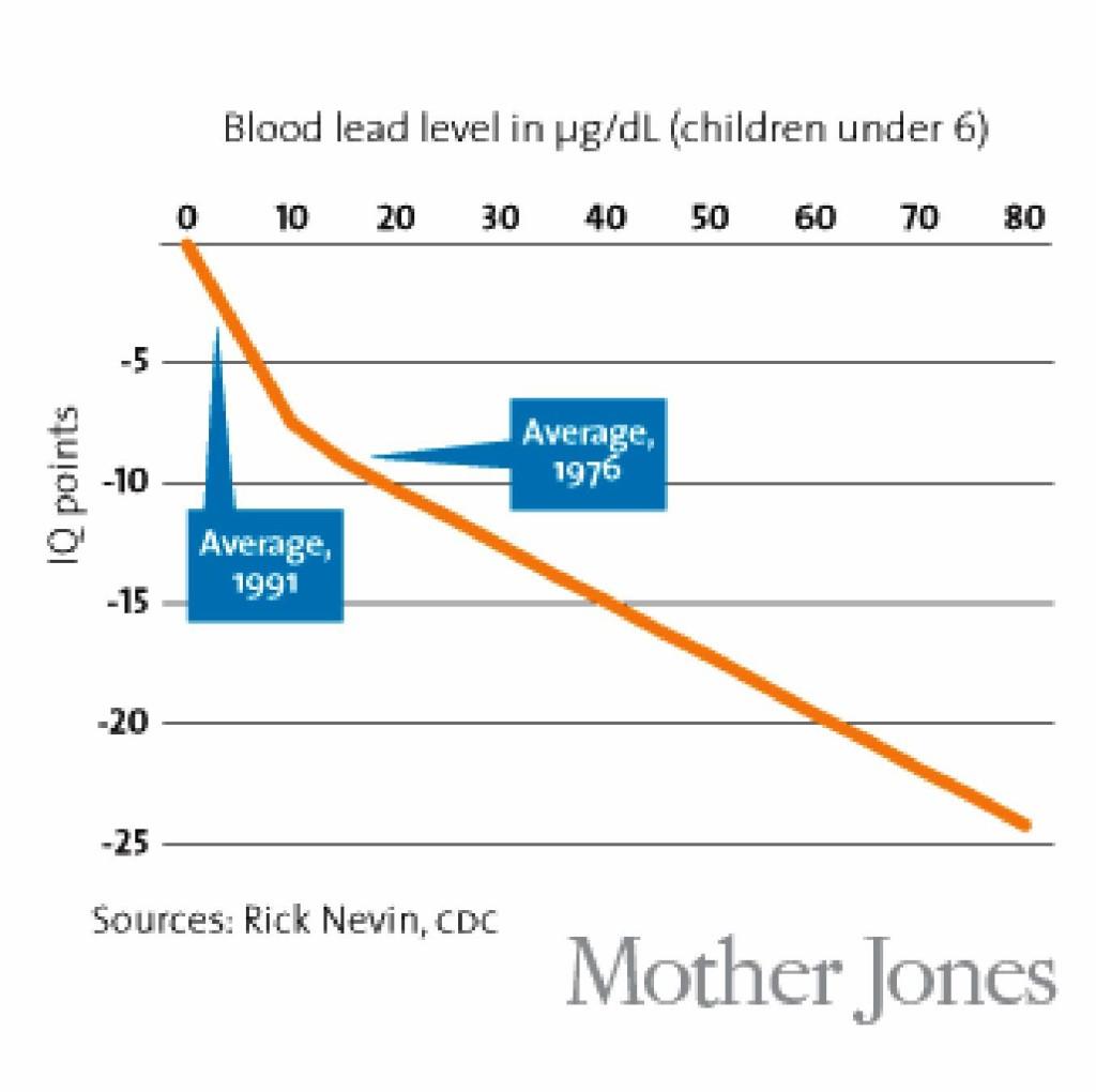 Blood Lead Level versus IQ points