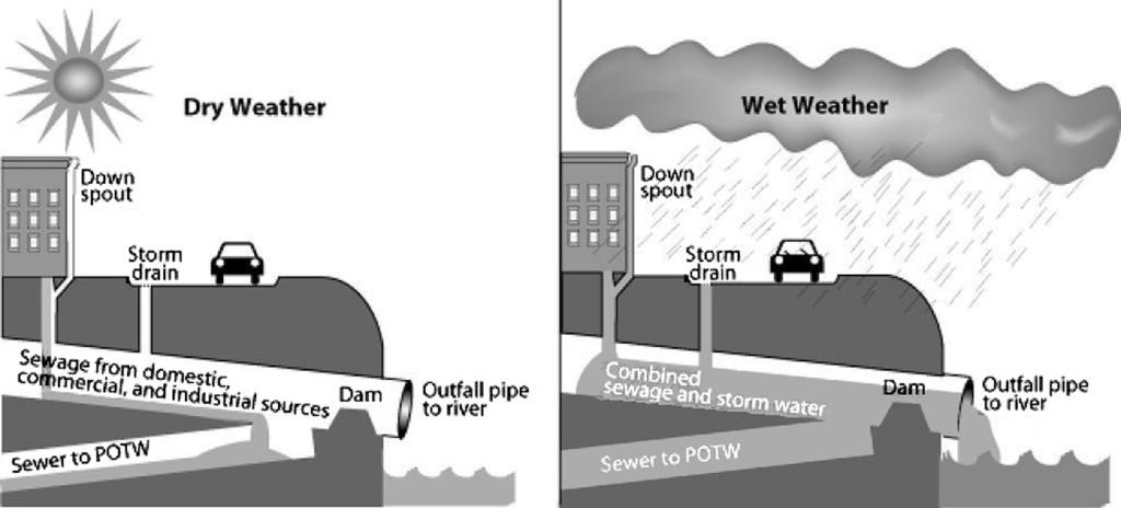 CSO_diagram_US_EPA