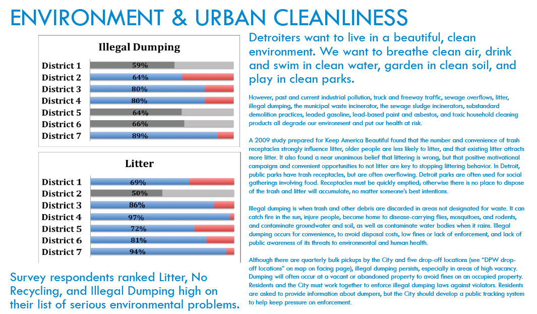 Environment and Urban Cleanliness