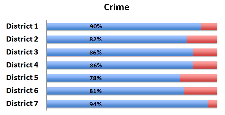 Wsu environmental health safety environmental health - Environment Public Safety Crime Survey Highlights