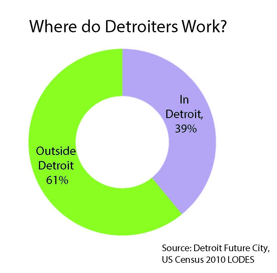 Detroit Work Dispersion