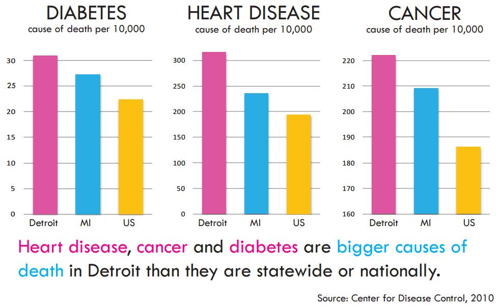 Diabetes, Heart Disease, & Cancer