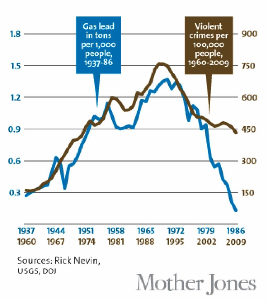 Graph of leaded gas versus crime