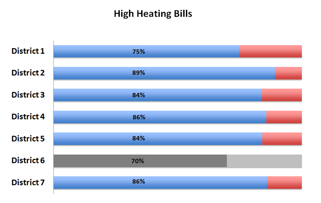 High Heating Bills Survey Highlights