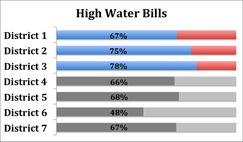 High Water Bills2