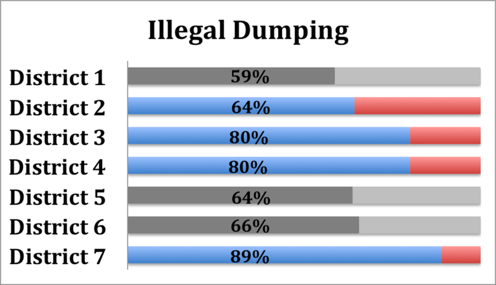 Illegal Dumping Survey Highlights