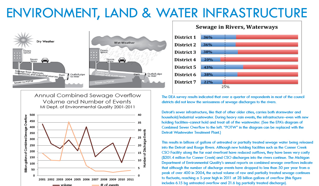 Environment, Land and Water Infrastructure