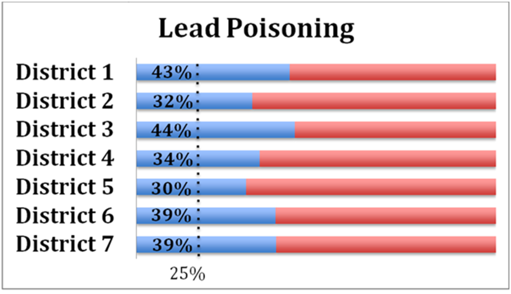 Lead Poisoning Survey Highlights