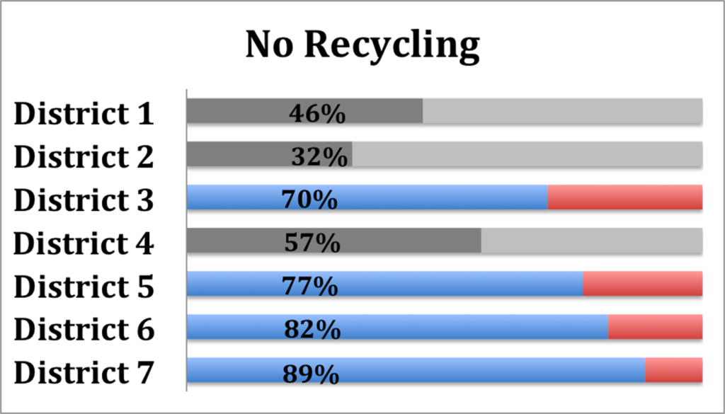 No Recycling Survey Highlights