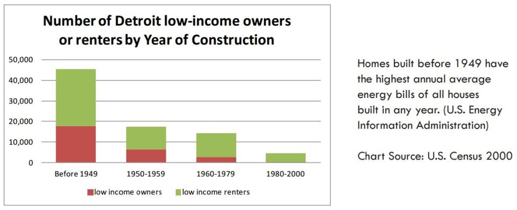 Owners vs. Renters