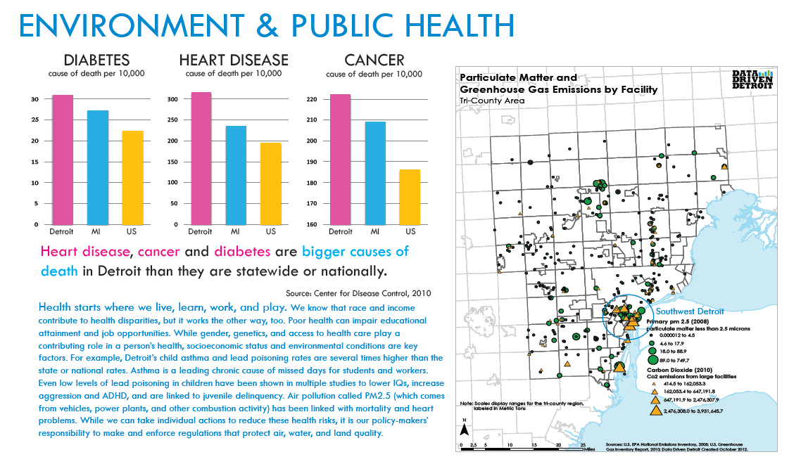 Environment and Public Health