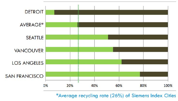 Recycling by City