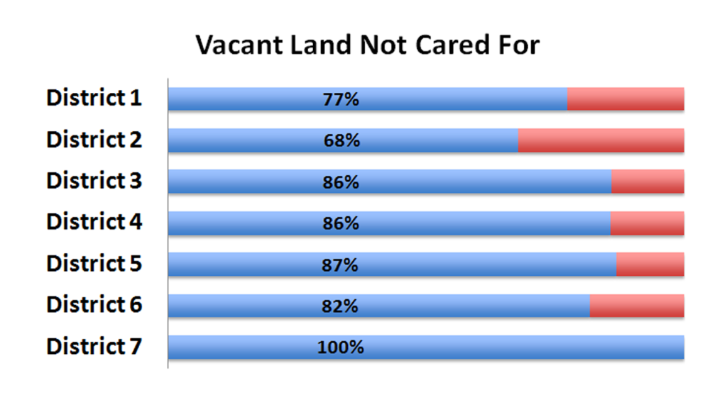 Vacant Land Not Cared For Survey Results