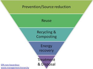 EPA Waste Hierarchy