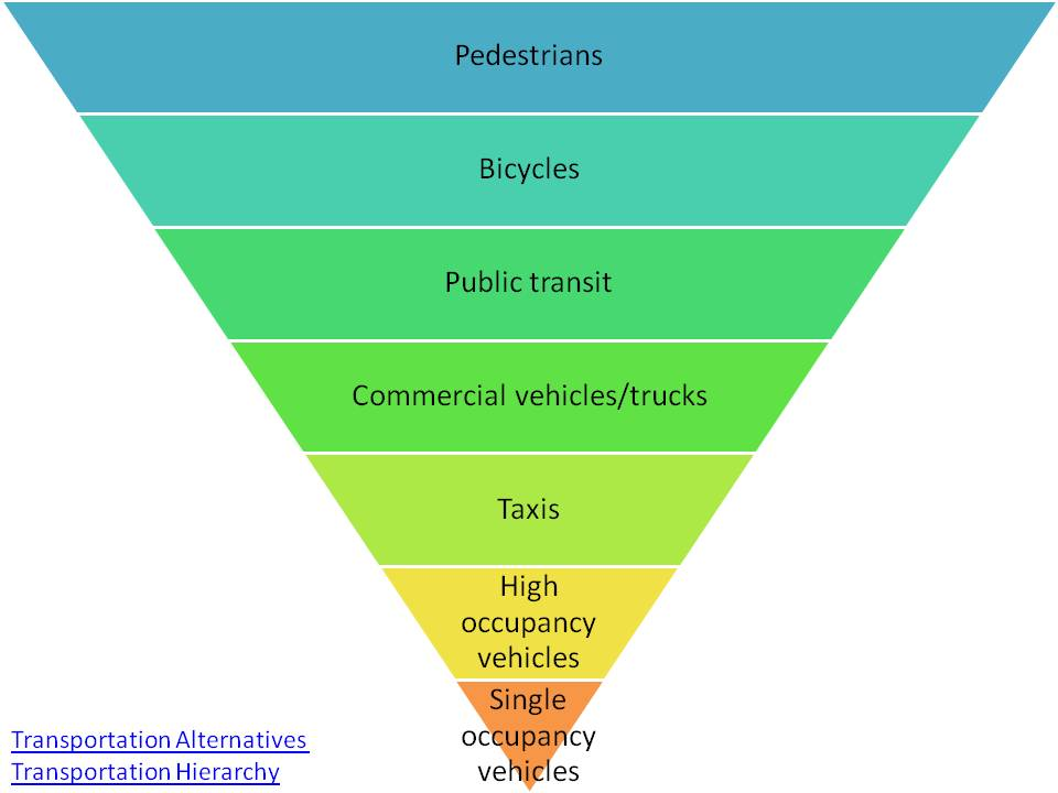 Transportation Alternatives Hierarchy