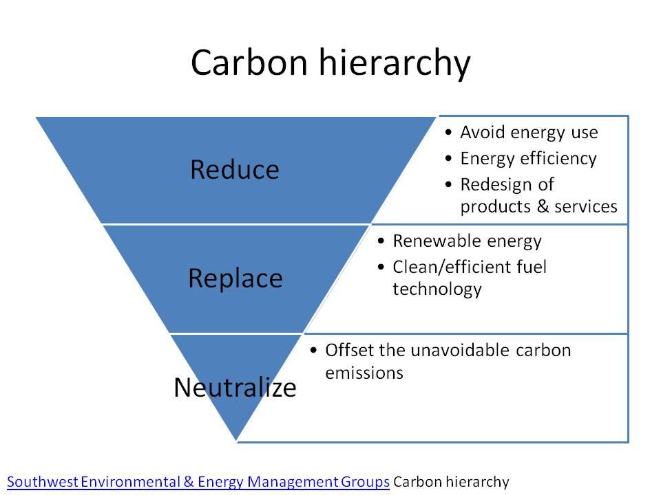 Carbon Emissions Hierarchy